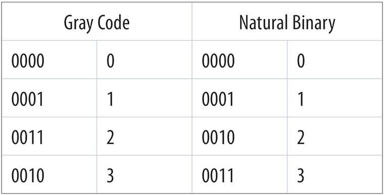 wp2010-table1-gray-code-vs-natural-binary_760x386
