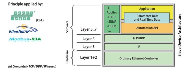 wp2019_basis-for-ethernet-protocols_TCP-UDP-IP-Based_1080x400