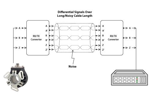 tech-bulletin-100s_encoder-to-plc-signal-graphic_500x334