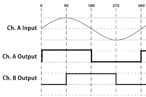 wp2001_interpolated-high-res-encoders_sine_wave_500x333