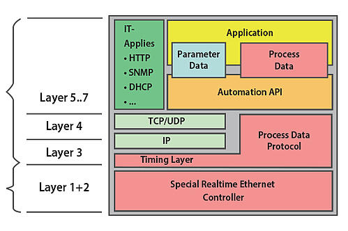 wp2019_industrial-ethernet-slave-device-architecture_table_550x366